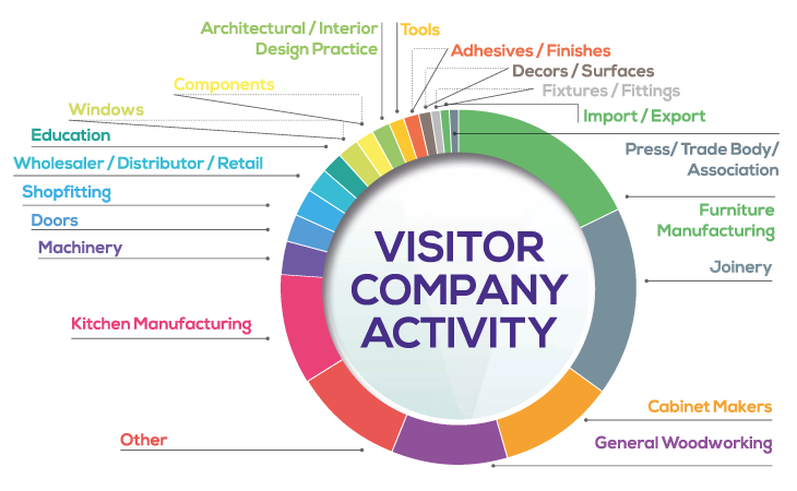 Visitor Company Activity